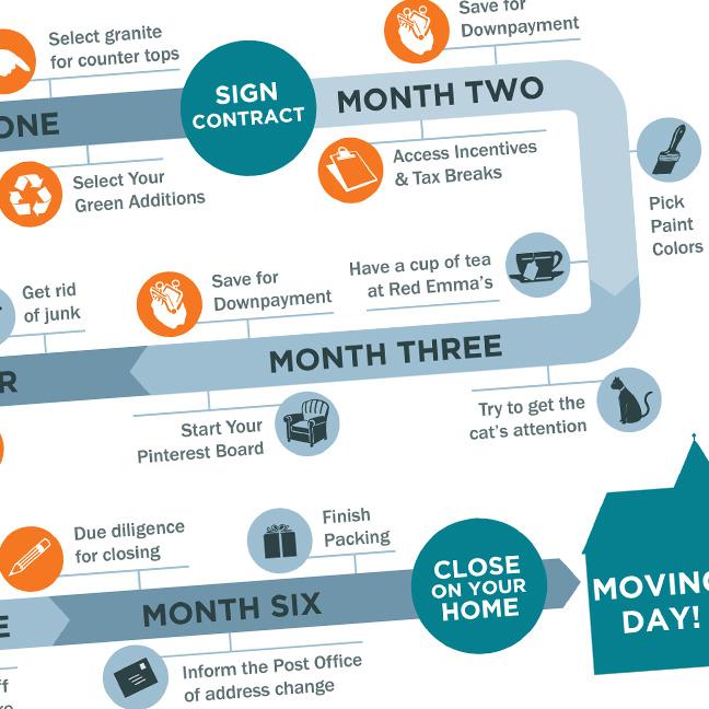 North Calvert Green Info Graphic: